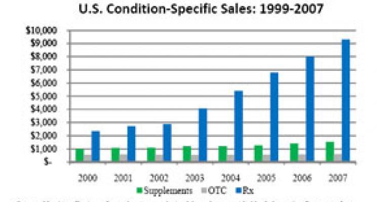 Top U.S. Supplement Companies in Multilevel Marketing Channel: NBJ Data Chart 98