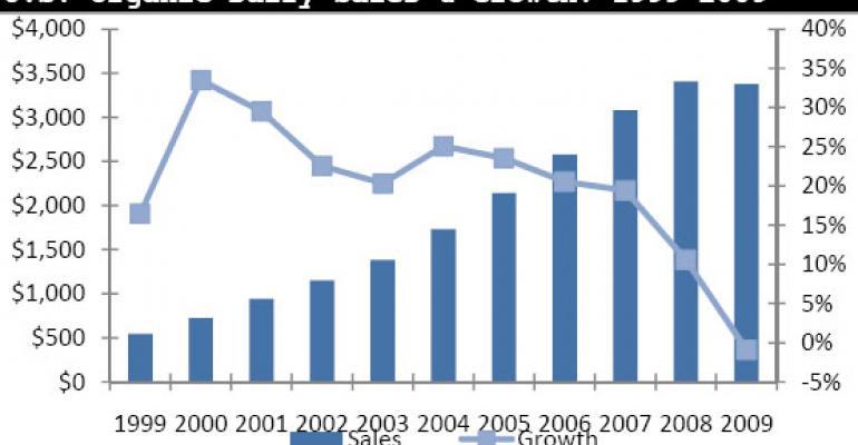 U.S. Total Food Sales, Natural & Organic Food Sales: NBJ Data Chart 82