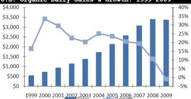 U.S. Total Food Sales, Organic Food Sales & Organic Penetration of Total Food Sales: NBJ Data Chart 233