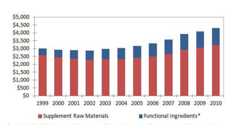 NBJ Raw Material & Ingredient Supply Web Seminar