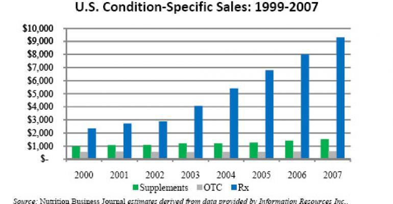 Anti-Aging Condition Specific Supplement Sales: NBJ Data Chart 118