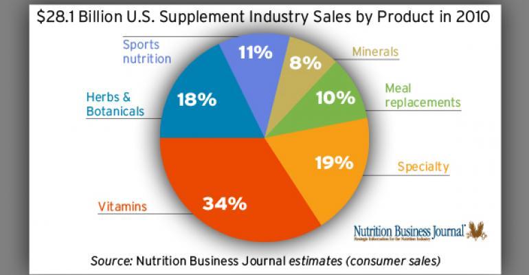 NBJ Data Charts