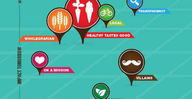 7 trends shaping natural, organic and functional food & beverage