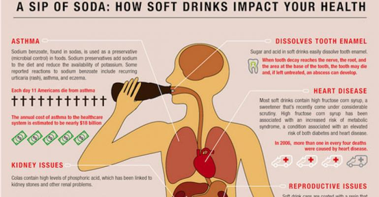 Infographic: The harmful effects of soda on the body