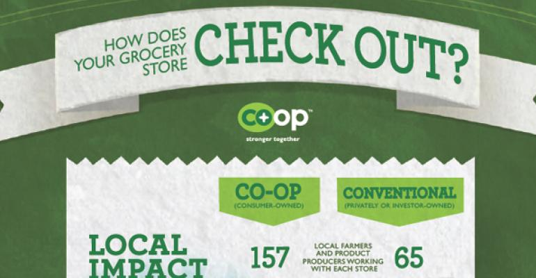 Infographic: Are co-ops better retail businesses?