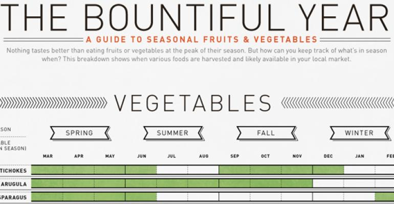 Infographic: What fruits and vegetables are in season?