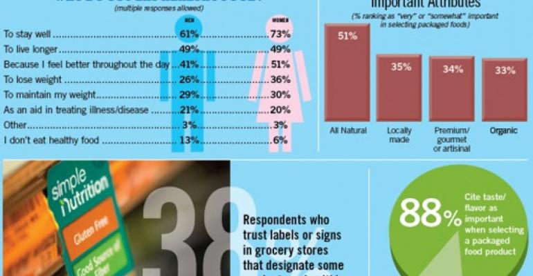 Infographic: What consumers look for in healthy foods