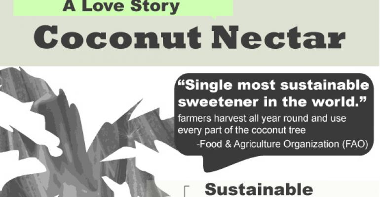 Infographic: Coconut nectar, the most sustainable sweetener