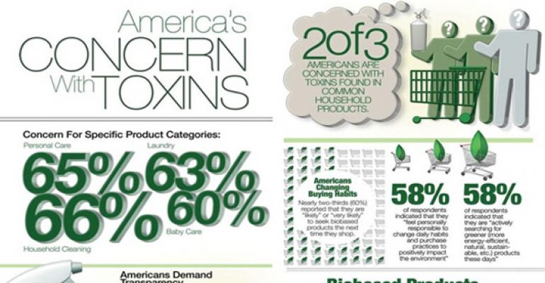 Infographic: 2 of 3 Americans concerned about household toxins