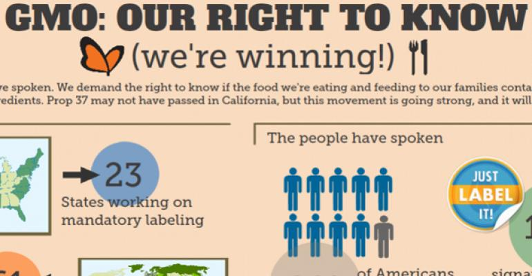 Infographic: Non-GMO is 'winning' despite Prop 37 loss