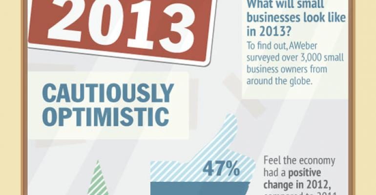 Infographic: The state of small business in 2013