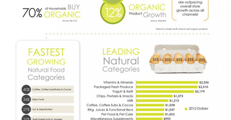 Infographic: Sales of natural products sizzled in 2012