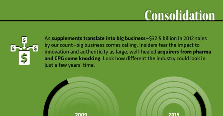 Infographic: Highlights from the 2013 Supplement Business Report