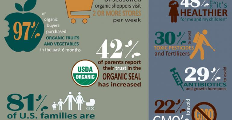8 in 10 parents buy organic