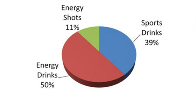 The $15 billion energy drink market, explained, in 1 chart and 6 bullet points