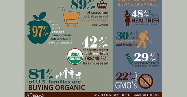 Organic continues double-digit gains
