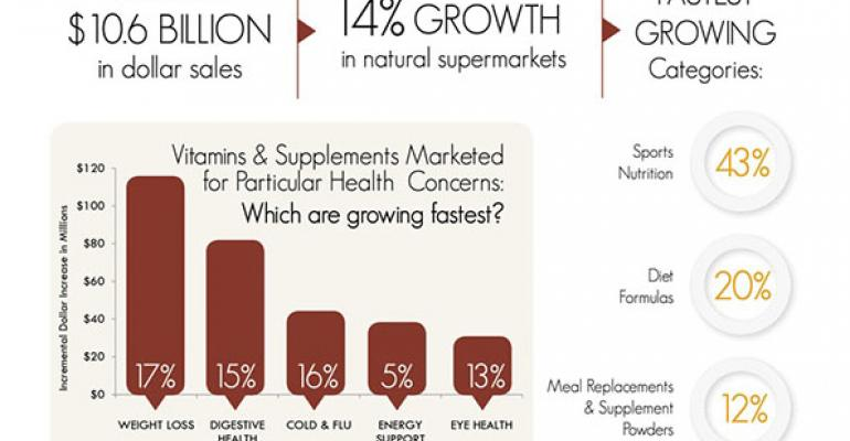 Infographic: What's hot in vitamins & supplements?