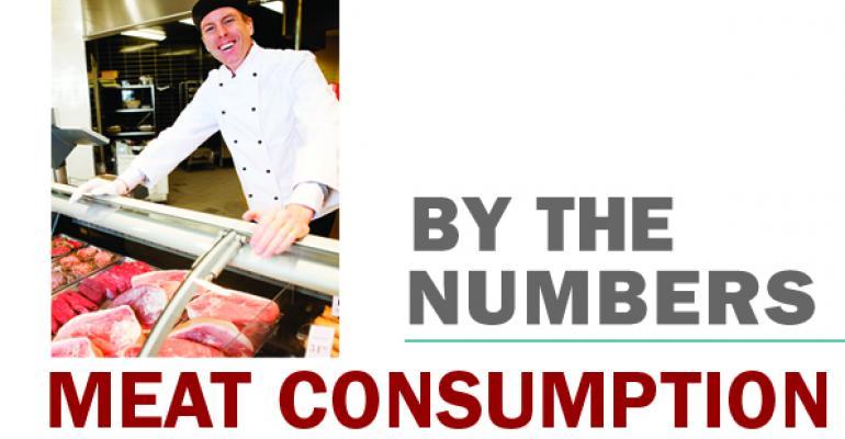 U.S. meat consumption declining