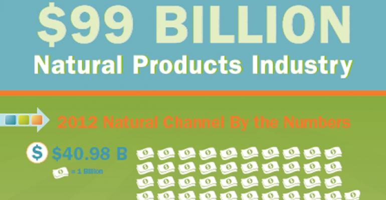 Infographic: Natural retail's piece of the $99 billion industry