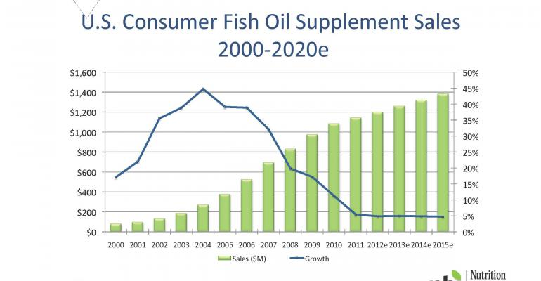 What will move the needle in omega-3s?