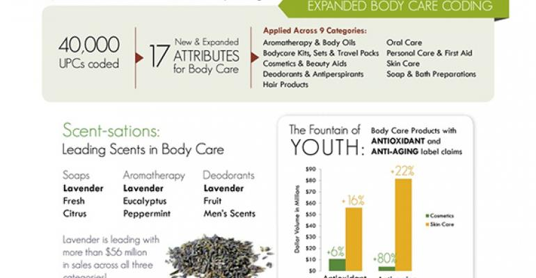 Infographic Tap into the body care bounty