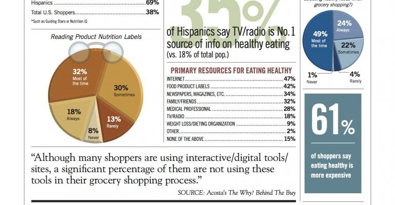 Infographic Health technology trends among shoppers