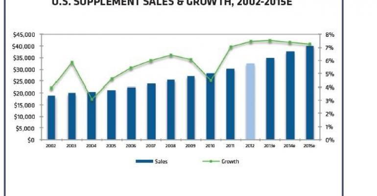 Supplement Market Grows to $32.5 Billion