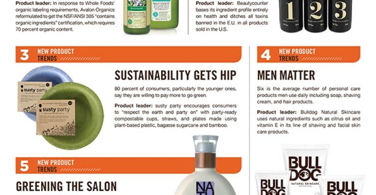 Infographic: Natural living trends