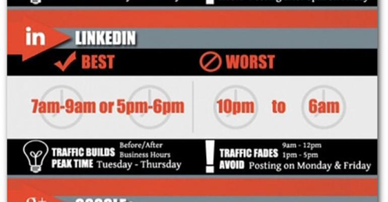 Infographic: Best and worst times to get social