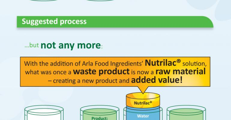 Arla's acid whey concept named Best Beverage Ingredient