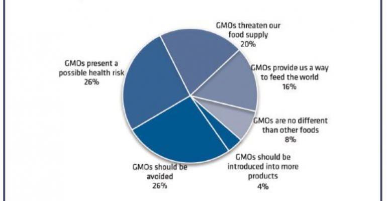 NBJ Roundtable: Labeling GMOs