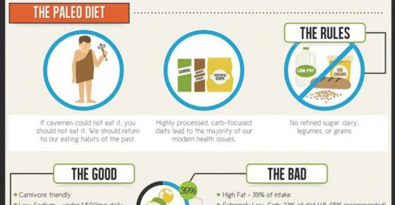 Ditch the fad diet it doesnt work infographic