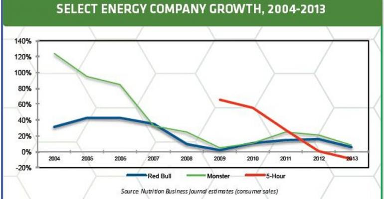 Energy Beverages Evolve with Consumer Preference