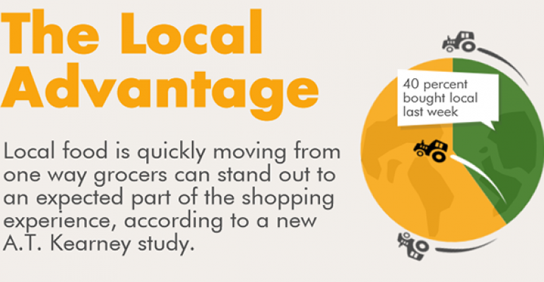 Local food continues to gain ground with customers (infographic)