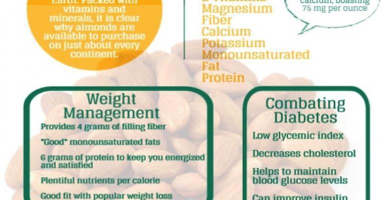 Almond growth, explained [infographic]