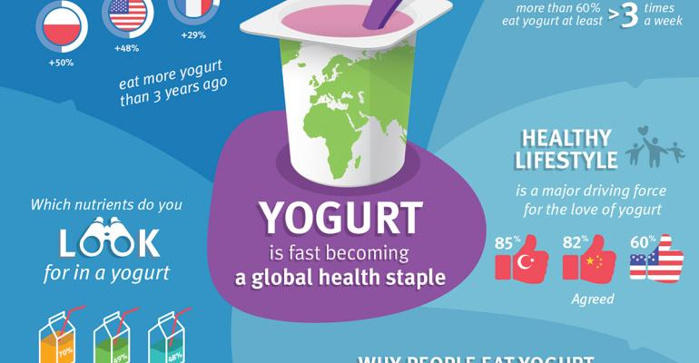 DSM: Yogurt's appeal skyrocketing
