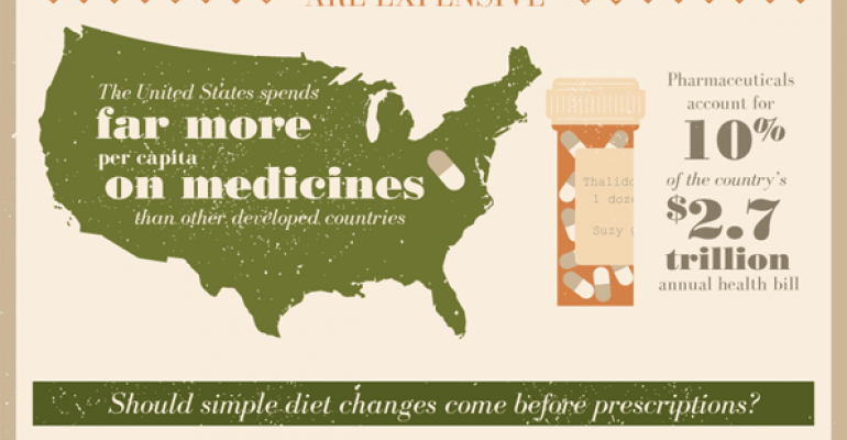 Why aren't we medicating with food rather than prescription pills?