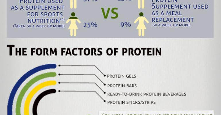 The Protein Market Explosion