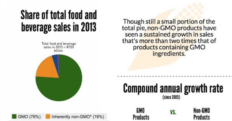Non-GMO food sales growing, according to new NBJ research (infographic)