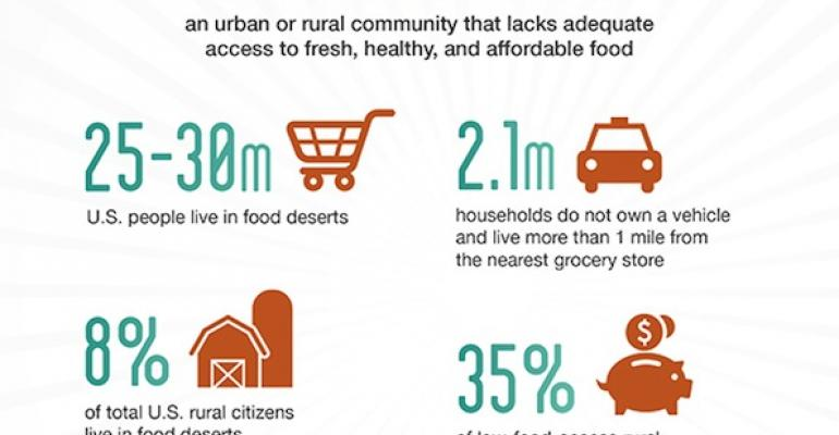 Food deserts are more common than you think [infographic]