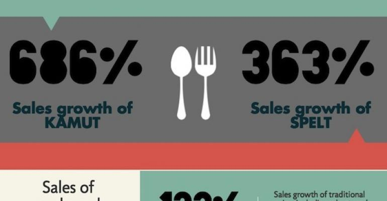 Sales of 'ancient' grains sprout [infographic]