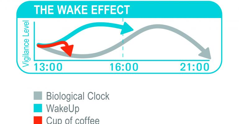 WakeUp drink offsets post-lunch energy dip