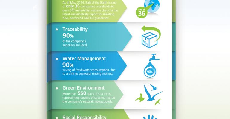 Salt of the Earth reveals GRI sustainability report