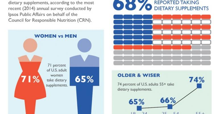 A look at the dietary supplement consumer of today [infographic]