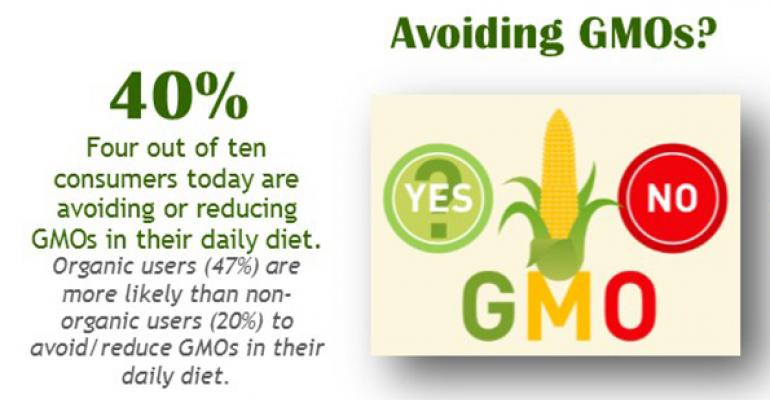 What consumers think they know about GMOs [Infographic]