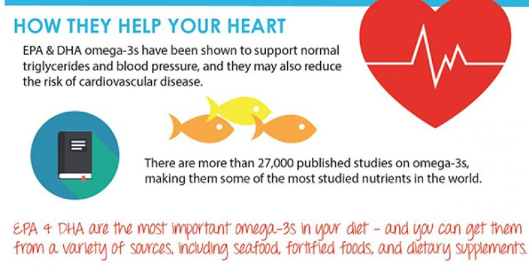Share this educational omega-3 infographic