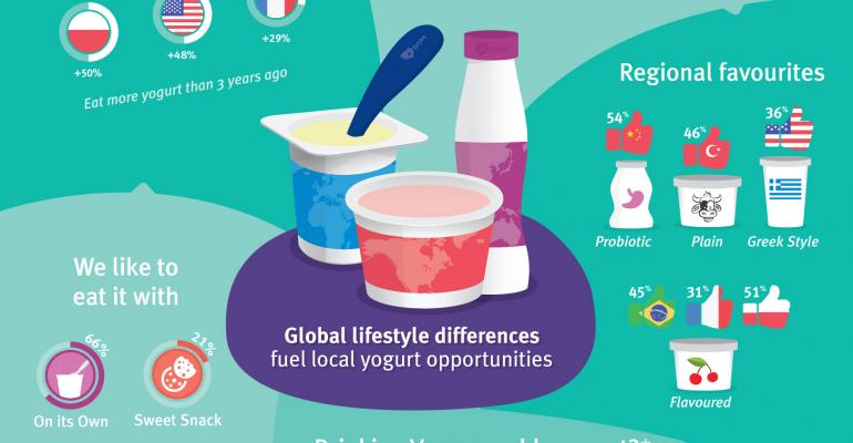 Next big opportunities for yogurt