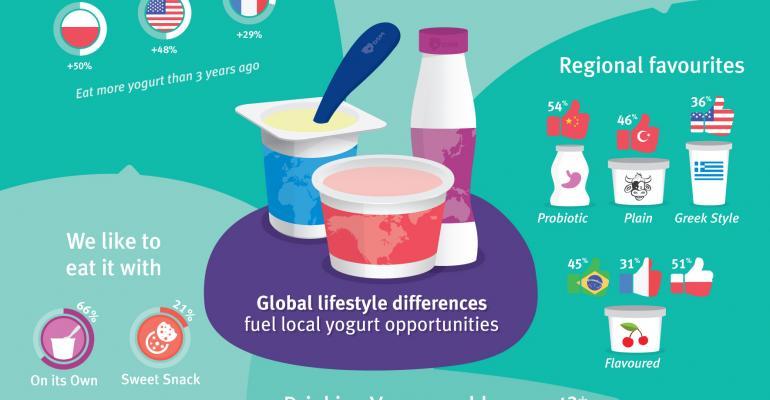 Next big opportunities for yogurt