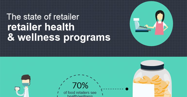 The state of retailer health and wellness programs [Infographic]