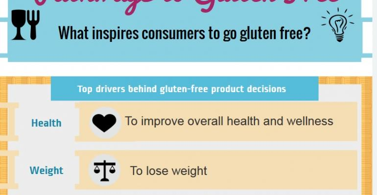 What motivates consumers to go gluten free? [Infographic]